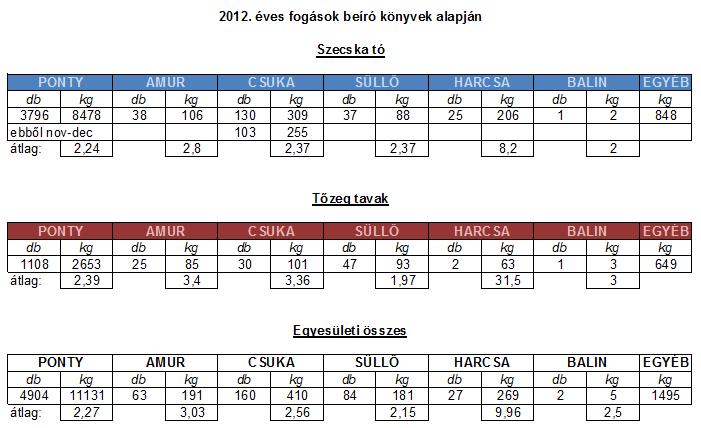 fogas-2012